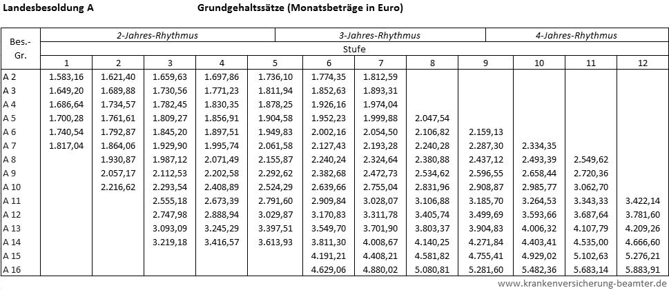 Hessen beamtenbesoldung 2019