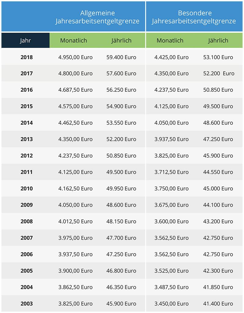 Jahresarbeitsentgeldgrenze 2003 bis 2016