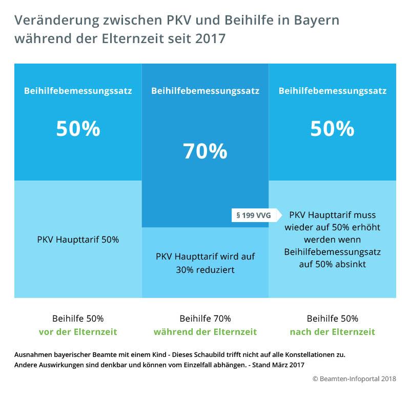 Veränderung zwischen PKV und Beihilfe in Bayern  während der Elternzeit seit 2017